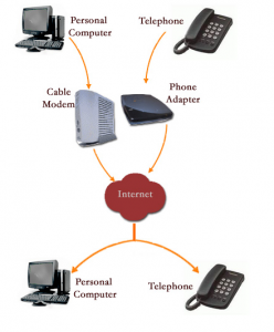 different types of voip technology